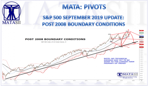 S&P 500 SEPTEMBER 2019 UPDATE:  POST 2008 BOUNDARY CONDITIONS