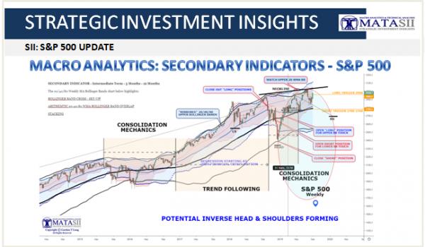 MACRO ANALYTICS: SECONDARY INDICATORS – S&P 500
