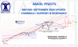 09-09-19-SEPTEMBER-PIVOTS-CHANNELS-SUPPORT -RESISTANCE-Update