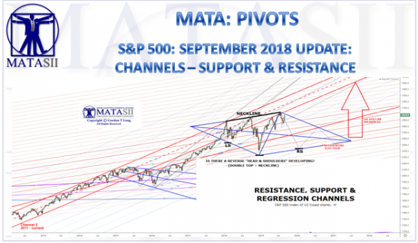 S&P 500: SEPTEMBER 2019 UPDATE:  CHANNELS – SUPPORT & RESISTANCE