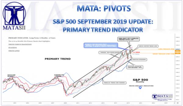 S&P 500 SEPTEMBER 2019 UPDATE: PRIMARY TREND INDICATOR