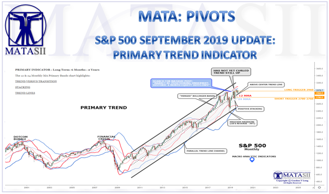 09-09-19-SEPTEMBER-PIVOTS-PRIMARY TREND INDICATOR-Update