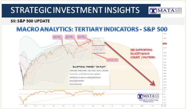 MACRO ANALYTICS: TERTIARY INDICATORS – S&P 500