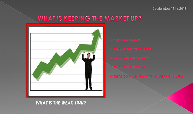 09-11-19-LONGWave-September 2019 - What is Keeping the Market Up-Video Cover