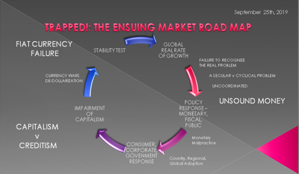 UnderTheLens  – 09 25 19  – OCTOBER – Trapped: The Ensuing Market Road Map