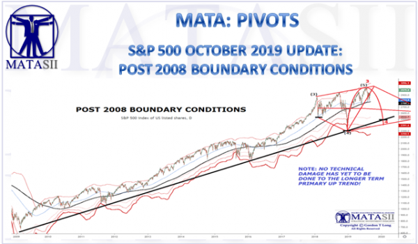 S&P 500 OCTOBER 2019 UPDATE:  POST 2008 BOUNDARY CONDITIONS