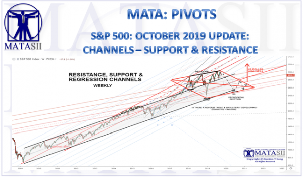S&P 500: UPDATE:  CHANNELS – SUPPORT & RESISTANCE