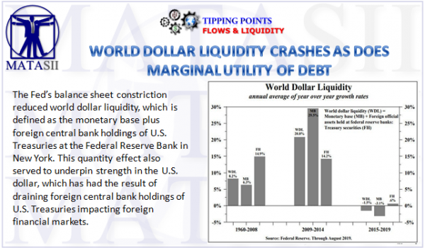 WORLD DOLLAR LIQUIDITY CRASHES AS DOES MARGINAL UTILITY OF DEBT