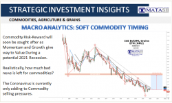 02-04-20-SII-COMMODITES-Soft Commodity Timing