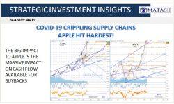 02-21-20-SII-FAANGS - AAPL Buyback Cash Impacted by Covid-19