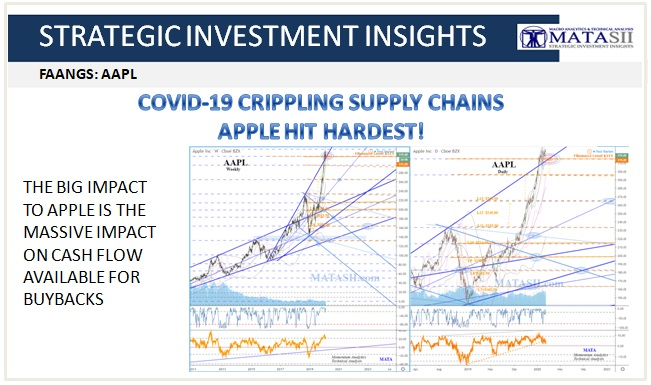 02-21-20-SII-FAANGS - AAPL Buyback Cash Impacted by Covid-19