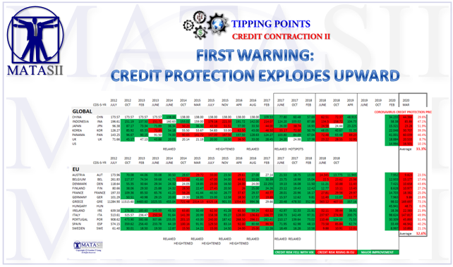 03-05-20-Tipping Points-Credit Contraction-Global CDS-3b