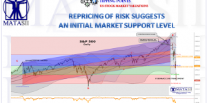 REPRICING OF RISK SUGGESTS AN INITIAL MARKET SUPPORT LEVEL