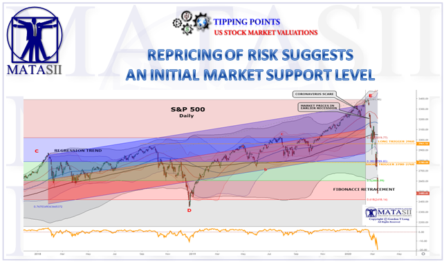 03-13-20-TIPPING POINTS - US Stock Market - Repricing of Risk Suggests Intiial Market Support