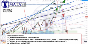 S&P Technical Update – Wheres the Bottom?