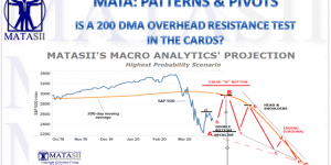 IS A 200 DMA OVERHEAD RESISTANCE TEST IN THE CARDS?
