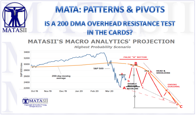 04-06-20-MATA-PATTERNS-PIVOTS-200 DMA Overhead Resistance Test