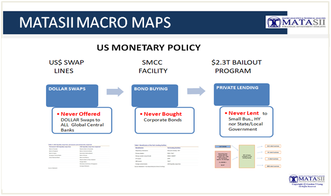 04-11-20-MACRO-US-MONETARY POLICY-Feds Three Never Befores
