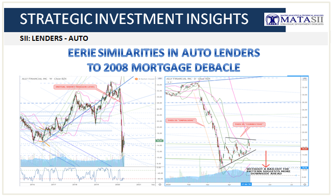 05-02-20-SII-LENDERS-Eerie Similarities to 2008 Mortgage Debacle