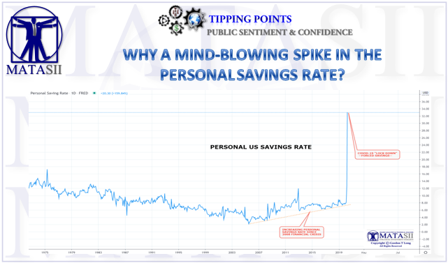 05-30-20-TP-SENTIMENT-Why a Mind-Blowing Spike in the Personal Savings Rate