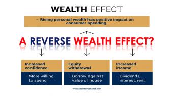 A REVERSE WEALTH EFFECT?