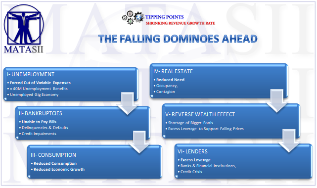 06-16-20-TP-Shrinking Revenue Growth Rate - The Falling Dominoes-Cover