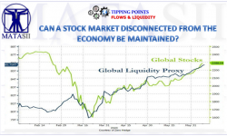 06-19-20-TP-FLOWS & LIQUIDITY--CAN A STOCK MARKET DISCONNECTED FROM THE ECONOMY BE MAINTAINED