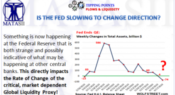 IS THE FED SLOWING TO CHANGE DIRECTION?