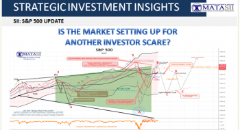 IS THE MARKET SETTING UP FOR ANOTHER INVESTOR SCARE?