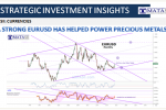 08-02-20-SII-CURRENCIES-EURUSD Has Helped Power Precious Metals - Cover