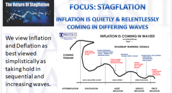 INFLATION IS QUIETLY & RELENTLESSLY COMING IN DIFFERING WAVES