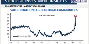 VALUE ROTATION: AGRICULTURAL COMMODITIES