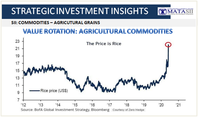09-16-20-SII-COMMODITIES-Agricultural Grains