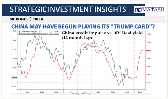 09-18-20-SII-BONDS-CREDIT-China May Have Begin Playing Its Trump Card