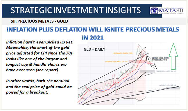 09-28-20-SII-HARD ASSETS--Precious Metals Will Ignite in 2021-Cover