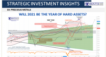 WILL 2021 BE THE YEAR OF HARD ASSETS?
