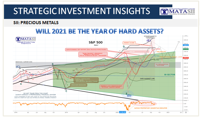 09-30-20-MATA-PATTERNS-SPX Update-Will 2021 Be The Year of Hard Assets - Cover
