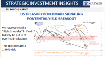 US TREASURY BENCHMARK SIGNALING PONTENTIAL YIELD BREAKOUT