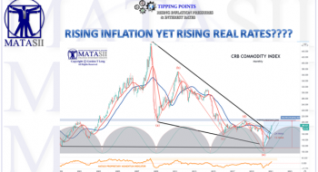 RISING INFLATION YET RISING REAL RATES????