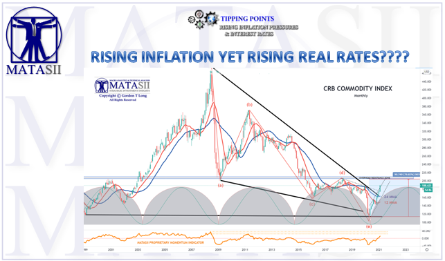 02-14-21-SII-COMMODITIES-Rising Inflation yet Rising Real Rates - Cover