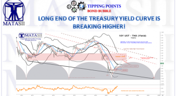 LONG END OF THE TREASURY YIELD CURVE IS BREAKING HIGHER!