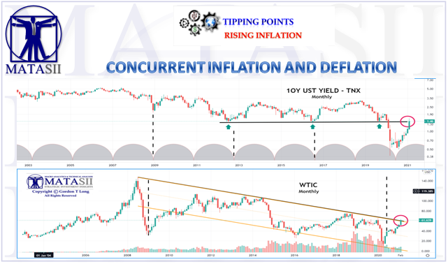 03-02-21-TIPPING POINTS-Rising Inflation-Concurrent Inflation - Deflation-2
