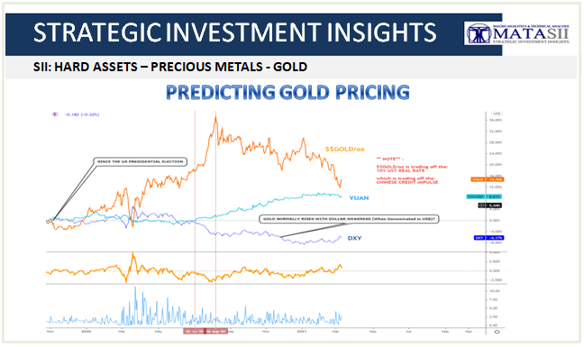 03-10-21-SII-HARD ASSETS-PRECIOUS METALS-Predicting the Price of Gold-Cover