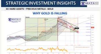 WHY GOLD IS FALLING