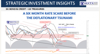A SIX MONTH RATE SCARE BEFORE THE DEFLATIONARY TSUNAMI
