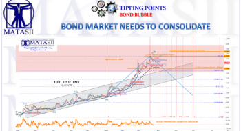 BOND MARKET NOW NEED TO CONSOLIDATE