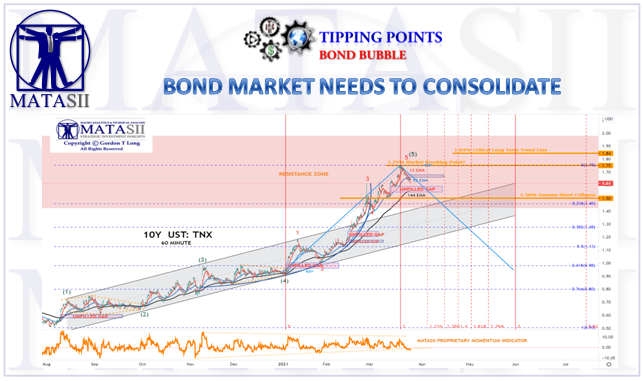 03-27-21-Bond Market Needs a Consolidation - Cover