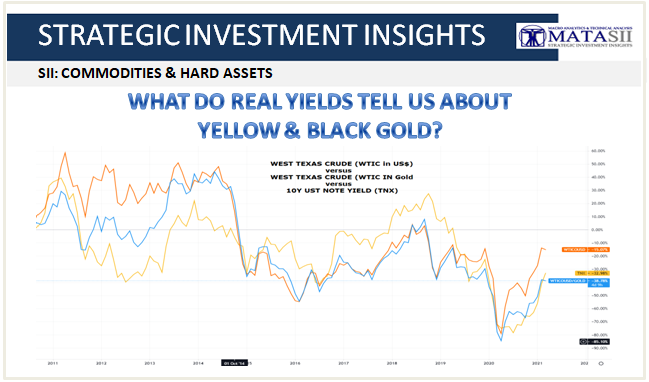03-30-21-What Do Real Yields Tell Us About Yellow and Black Gold - Cover