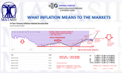 LONGWave-04-11-21-WHAT INFLATION MEANS TO THE MARKETS-Cover-Newsletter-2