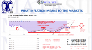 WHAT INFLATION MEANS TO THE MARKETS?